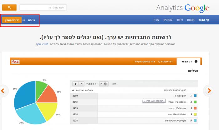תהליך התקנת קוד של גוגל אנליטיקס באתר שלך